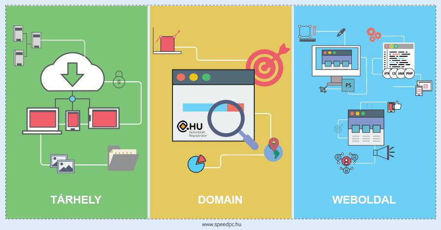 43670724f64b Domain regisztráció, webtárhely, weboldal készítés
